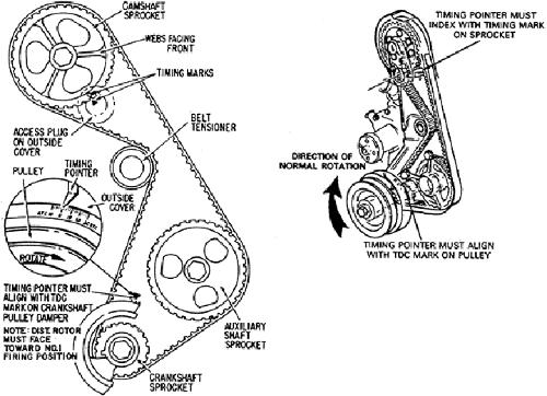 WEIdZC on Honda Civic Timing Belt Diagram