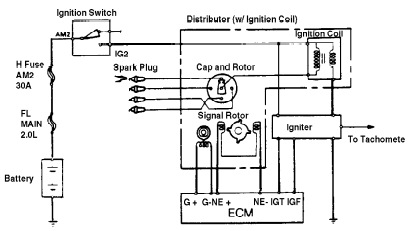 1995 toyota camry ignition wiring diagram SGFkHiQ 1996 toyota camry wiring diagram efcaviation com 1993 toyota camry wiring diagram at honlapkeszites.co