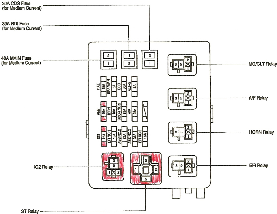 1996 toyota avalon fuse box diagram image details location
