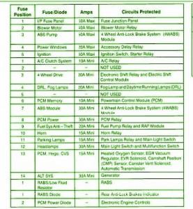 1999 ford ranger xlt fuse box diagram