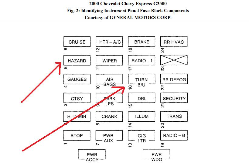 2002 gmc savana fuse box wiring diagram for you all u2022 rh onlinetuner co