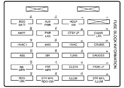 2000 gmc sierra fuse box diagram XhijDaQ gmc sierra fuse diagram 1994 wiring diagrams instruction 1989 gmc sierra 1500 fuse box diagram at cita.asia