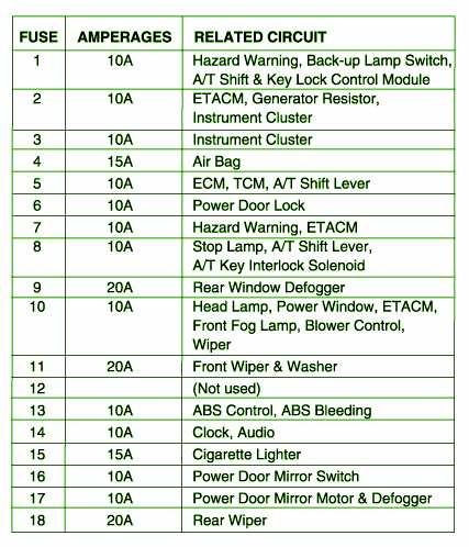 2000 hyundai accent fuse box diagram image details rh motogurumag com