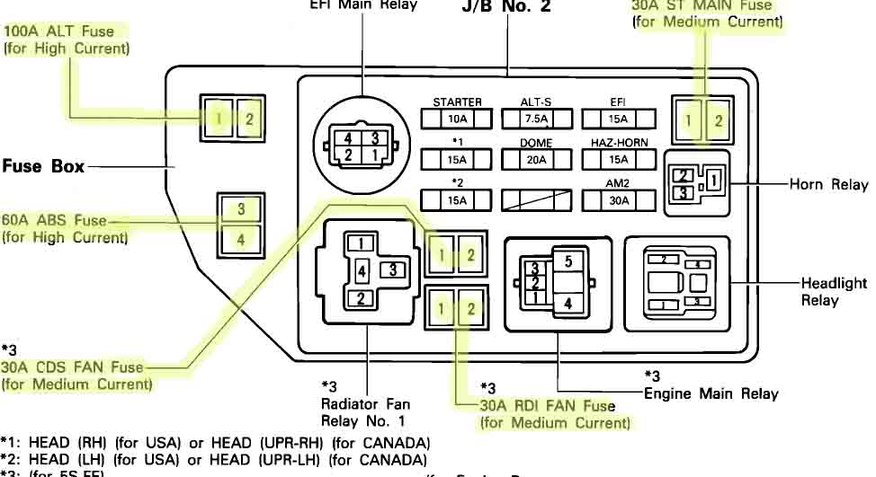 2000 toyota camry flasher relay location pNPHFir 2000 toyota camry fuse box diagram wiring diagrams for diy car 1999 toyota camry fuse box at creativeand.co