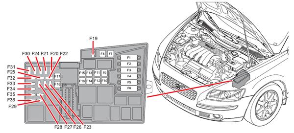fuse box in volvo s40 2001 wiring diagram volvo 164 fuse box location 05 volvo s40 fuse box location #10