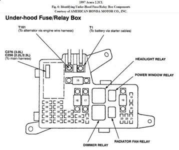 fuse box 1997 acura cl wiring diagram pictures u2022 rh mapavick co uk Toyota Prius Fuse Box Diagram Chrysler 200 2012 Fuse Diagram