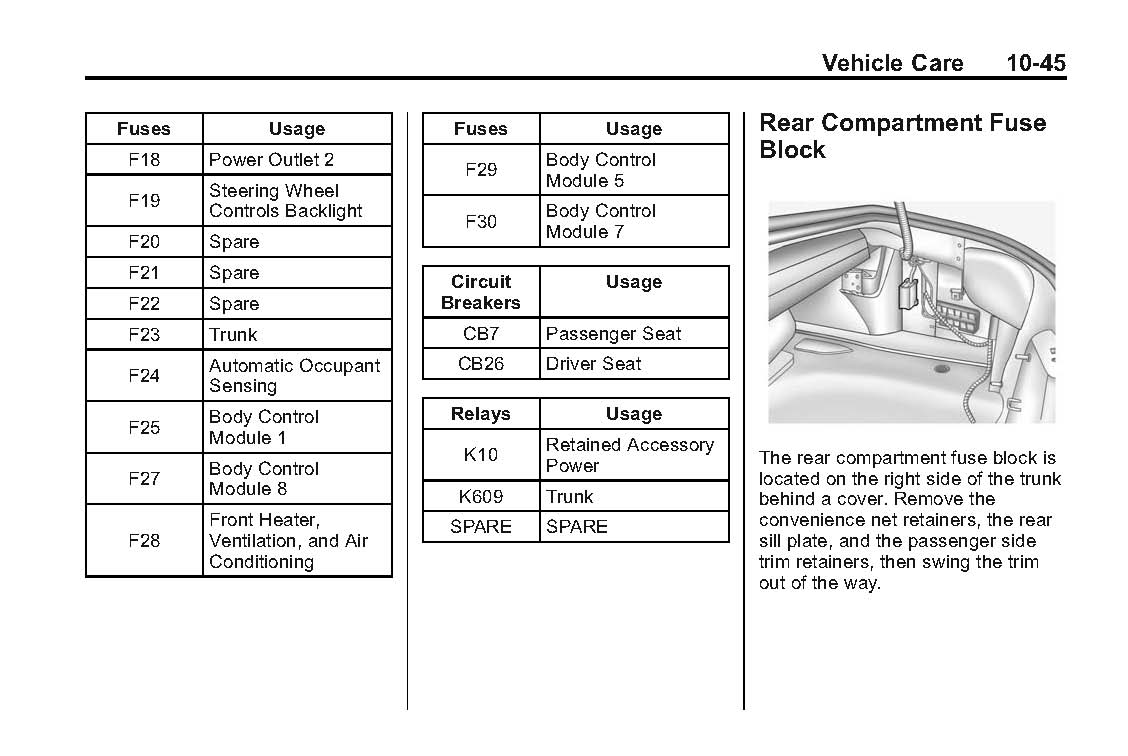 1997 Camaro Fuse Diagram Wiring Data 06 Ford 97 Box 1999