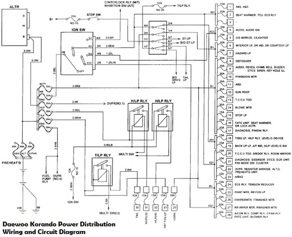 Daewoo Musso Fuse Box Diagram Wiring Diagrams Source