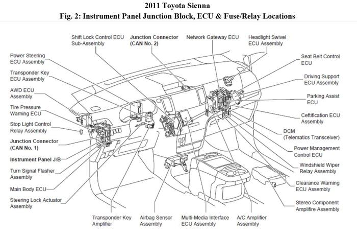 fuse box diagram for 1999 toyota sienna wiring diagram services u2022 rh zigorat co 2015 toyota sienna fog light wiring diagram 2015 toyota sienna wiring diagram