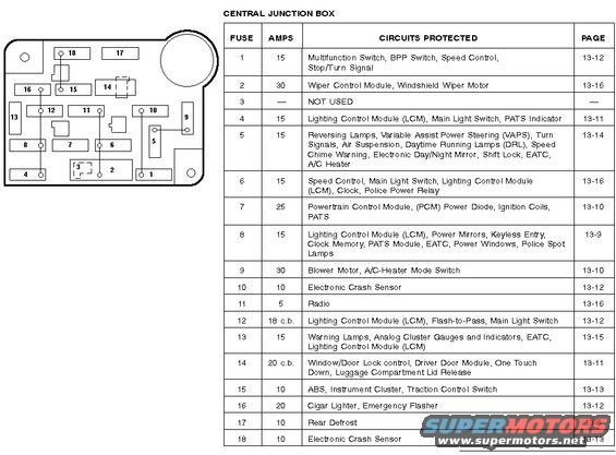 2003 ford crown victoria fuse box diagram DvPSSIa 2004 grand marquis fuse box diagram lay out 2005 crown victoria 2003 Mercury Grand Marquis Fuse Diagram at gsmx.co