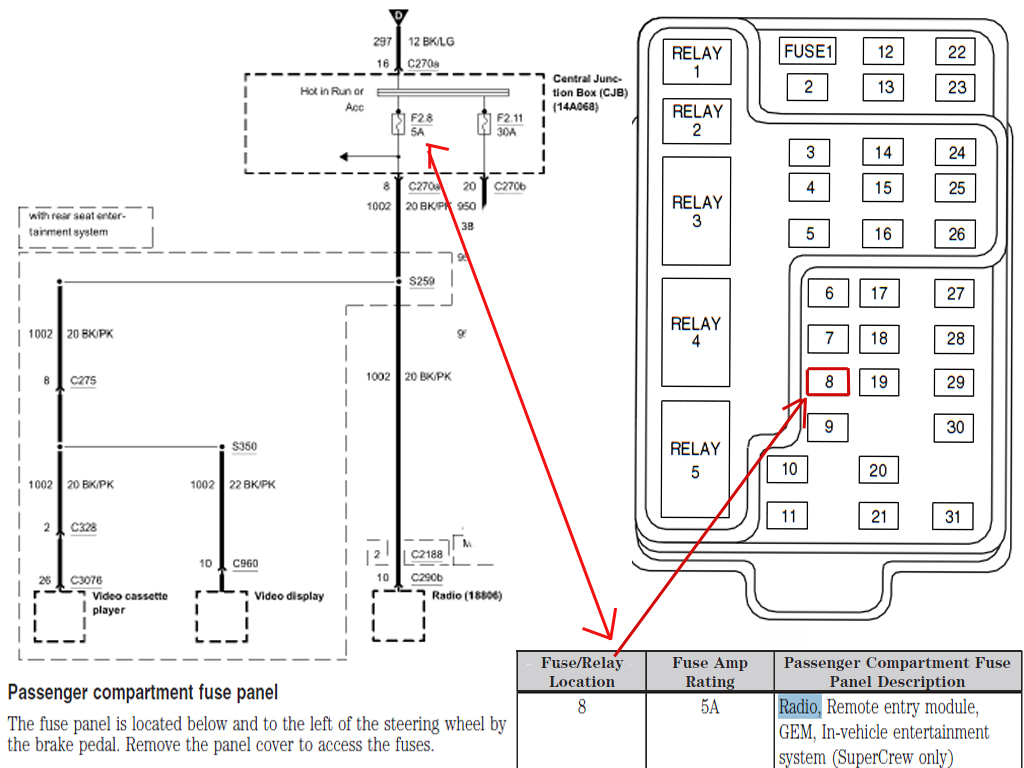 Panel For 2003 F150 Fuse Box Wiring Library 2007 Ford E 150 Diagram Radio Location