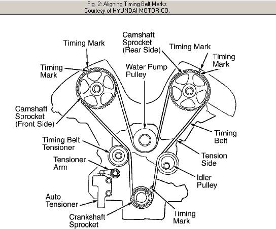 2003 Hyundai Santa Fe Timing Marks