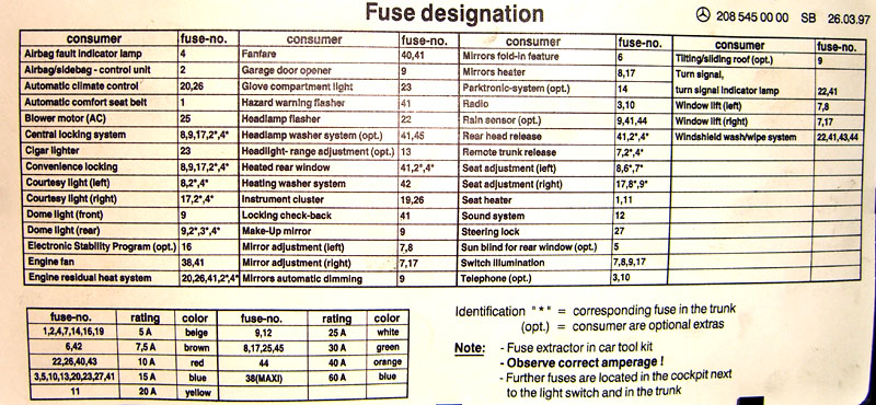 2003 Mercedes E320 Fuse Box Diagram Another Wiring Diagrams \u2022rhbenpatersoncouk: 2005 Mercedes E500 Fuse Box Diagram At Gmaili.net