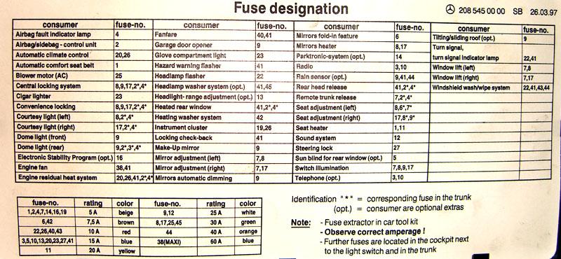 clk320 fuse diagram named organisedmum de \u2022clk fuse box wiring diagram rh 63 malibustixx de clk 320 fuse panel 2004 clk 320