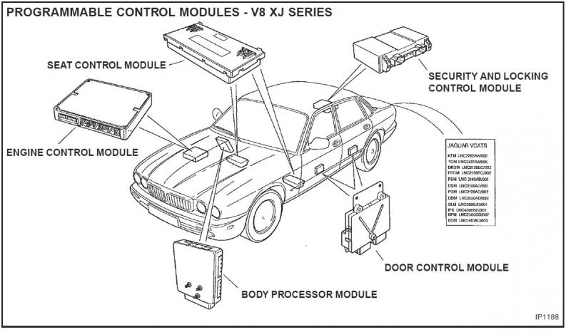 1996 jaguar xj6 fuse boxes enthusiast wiring diagrams u2022 rh rasalibre co 1995 Jaguar XJ6 1997 Jaguar XJ6