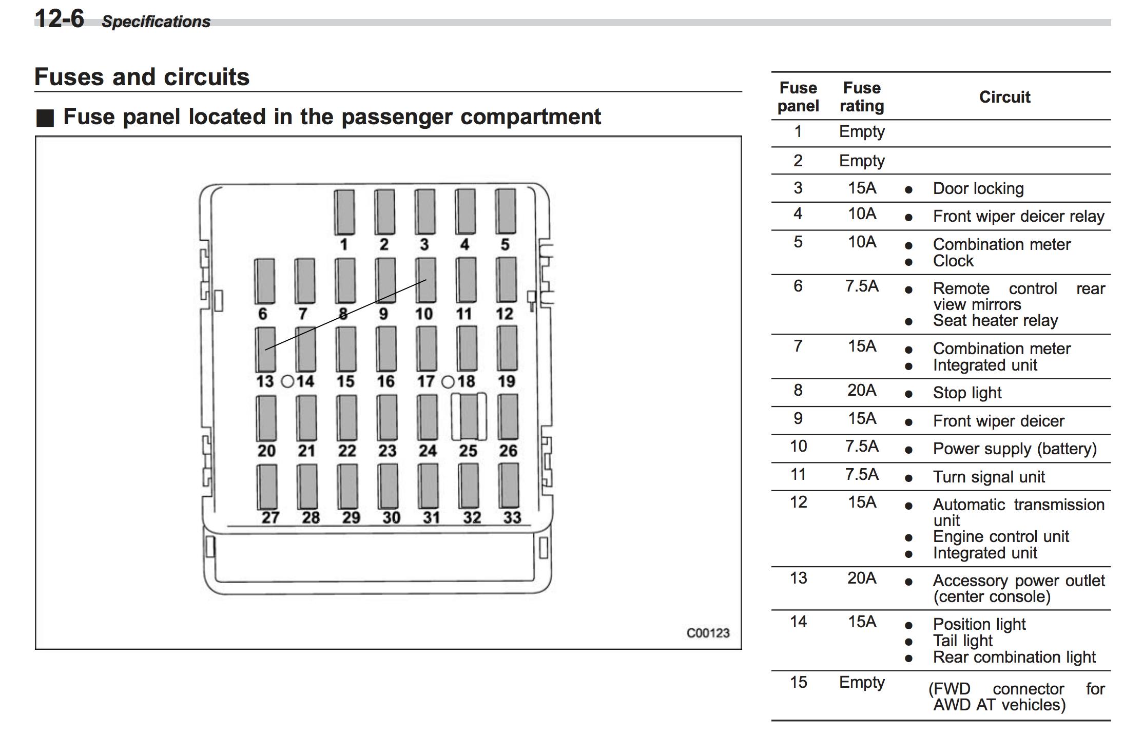 93 subaru legacy fuse diagram wiring diagram progresif rh 10 nert l a car dip de