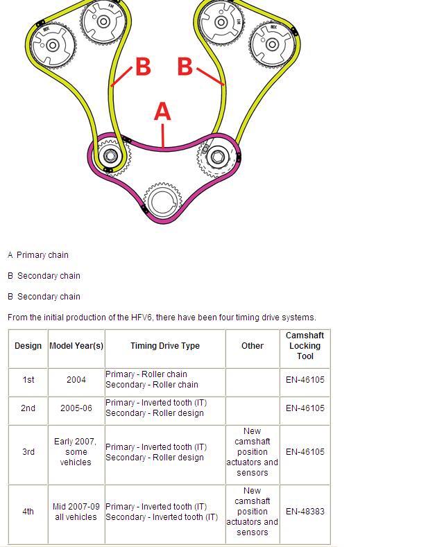 2005 Saturn Vue Premium Engine Timing Belt Kit V6 3.5 (AISIN)