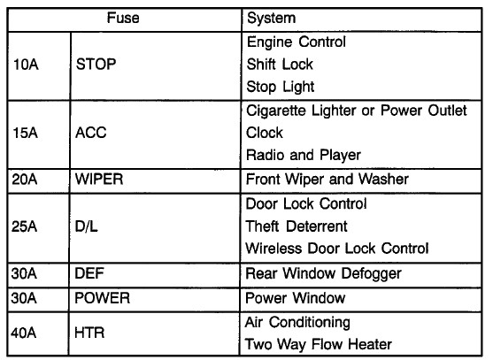 2005 toyota corolla fuse box diagram zCAYZjj 2005 corolla fuse box diagram wiring wiring diagram instructions toyota corolla 2001 fuse box diagram at soozxer.org