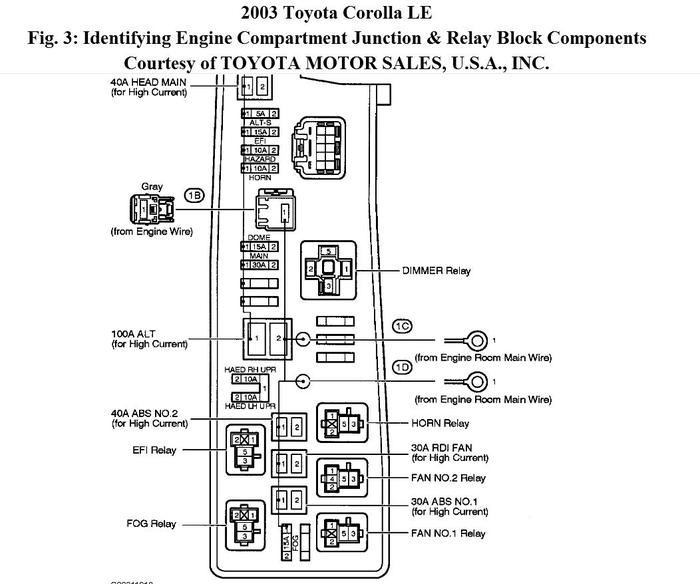 2006 toyota corolla fuse box diagram image details. Black Bedroom Furniture Sets. Home Design Ideas