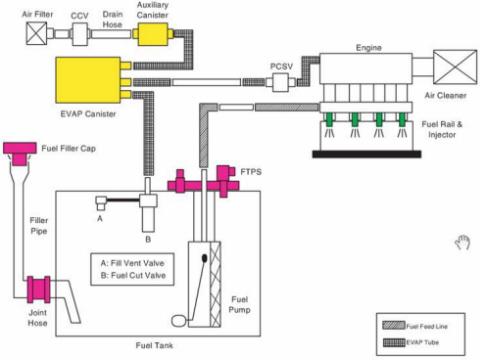 2007 Hyundai Santa Fe Fuel Filter Location