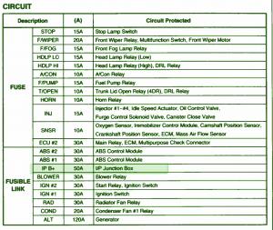 2007 kia spectra fuse box diagram image details rh motogurumag com