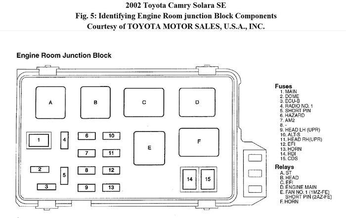 2007 toyota yaris fuse box diagram WIUpbFP 1999 toyota solara fuse box diagram toyota wiring diagram gallery 02 solara fuse box location at virtualis.co