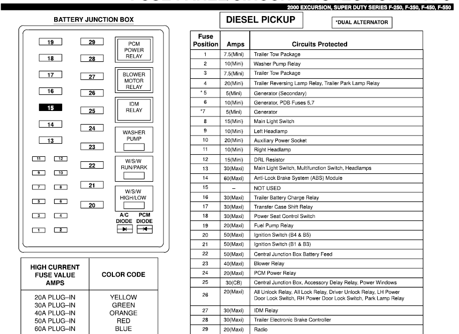 2008 ford f350 fuse panel diagram XViCiHS ford f250 1999 fuse box ford wiring diagrams for diy car repairs 99 f350 fuse box diagram under hood at beritabola.co