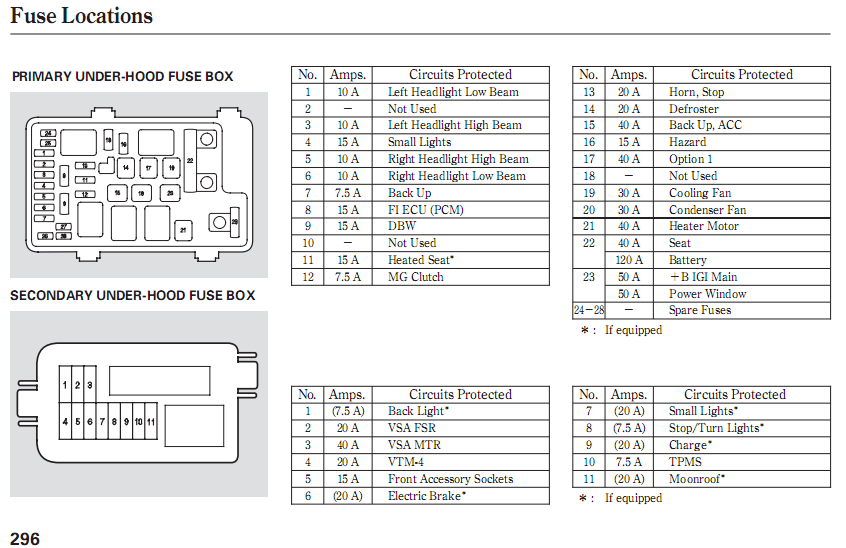 honda jazz 2010 fuse box wiring diagram rh 34 fomly be