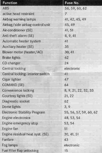 [SCHEMATICS_4UK]  C300 Fuse Diagram - 2001 Silverado Fuel Filter for Wiring Diagram Schematics | Mercedes Benz 2008 C300 Fuse Box Diagram |  | Wiring Diagram Schematics