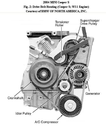 mini cooper s serpentine belt diagram image details rh motogurumag com