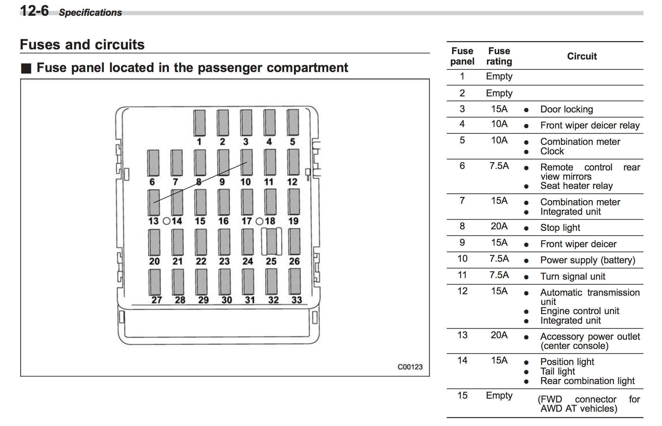2010 Subaru Forester Fuse Box Wiring Diagram Will Be A Thing Rx7 Panel Schematic 2009 37 25 Engine