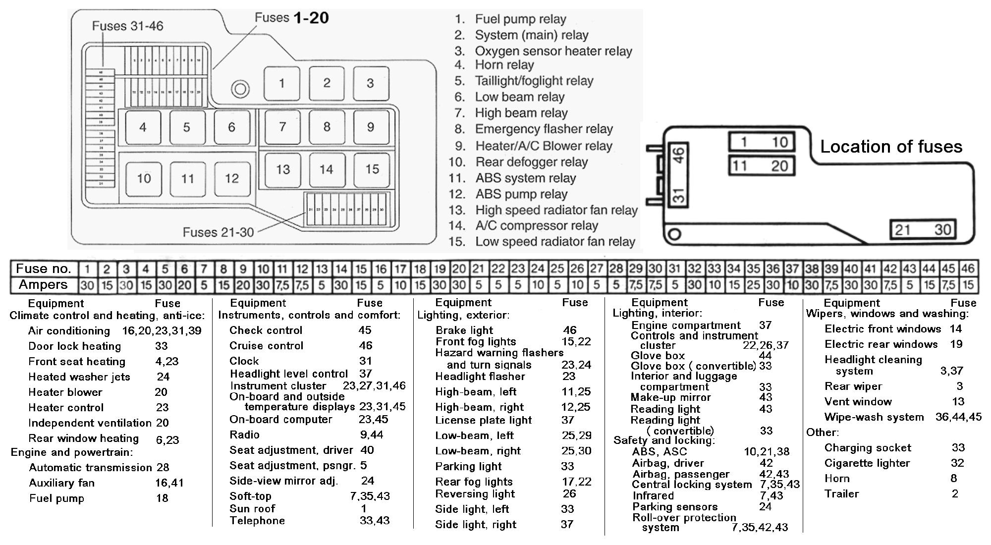BMW 325I Fuse Box Diagram