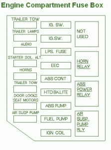 Crown Victoria Wiper Fuse Location Fuse Box Diagram