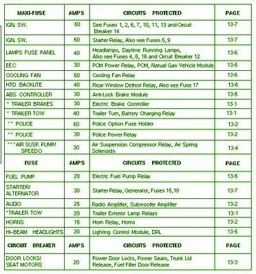 crown vic seat wiring diagram 2000 ford crown victoria fuse diagram wiring diagram data  2000 ford crown victoria fuse diagram