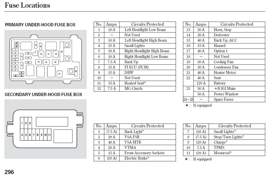 honda ridgeline fuse box diagram WwMkXPV 2005 honda element fuse boxes location honda wiring diagrams for 2004 Jeep Fuse Box Diagram at n-0.co