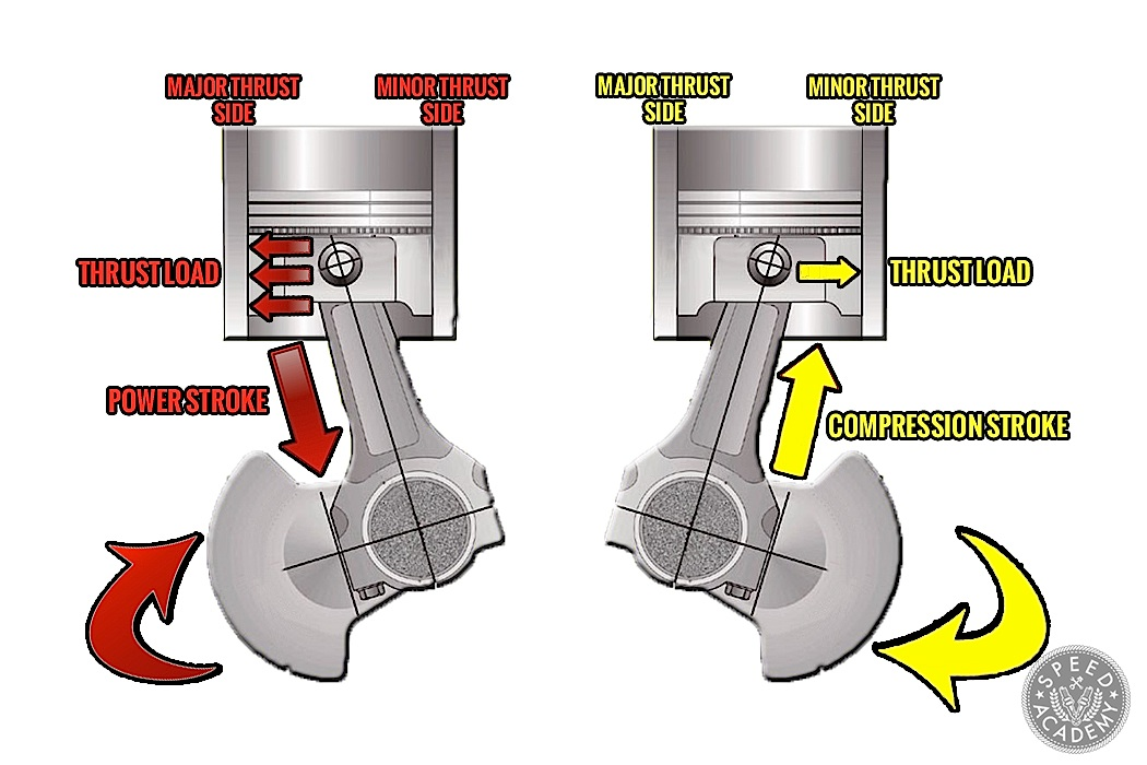 How Does a TwoStroke Engine Work