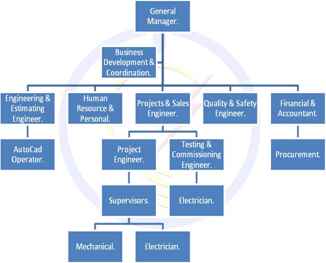 Project Management Organization Chart Pictures to Pin – Project Organization Chart