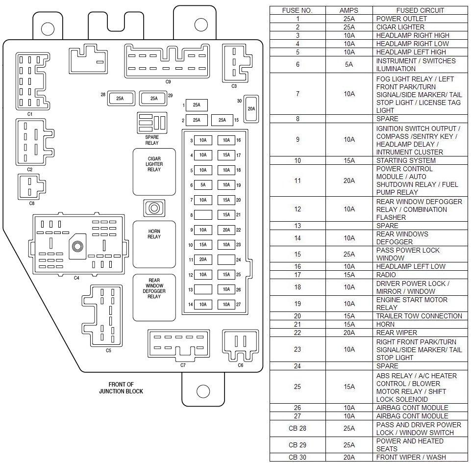 Jeep Grand Cherokee Fuse Box Diagram