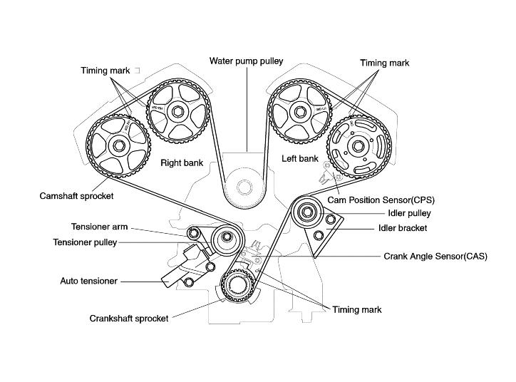 Kia Sorento Timing Belt Diagram