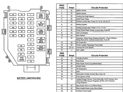 1996 lincoln continental fuse box - wiring diagram options  management-trend-a - management-trend-a.studiopyxis.it  pyxis