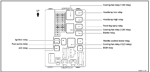 nissan altima fuse box diagram QlUXywj 2005 altima 2 5 s radio wiring illumination interior lighting fuse box diagram for a 2005 nissan altima at fashall.co