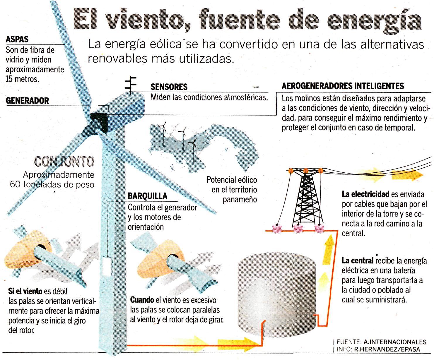 partes del aerogenerador