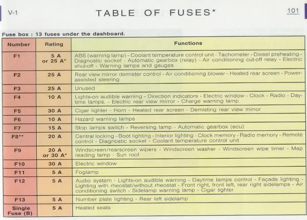 peugeot 206 fuse box diagram