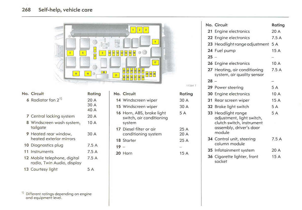 Fuse Box In Vauxhall Vectra - Engine Wiring Diagram Opel Vectra C Fuse Box Diagram on