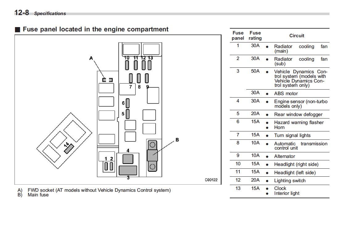 2007 Gmc Envoy Fuse Box Diagram Wiring Library 2005 Subaru Forester