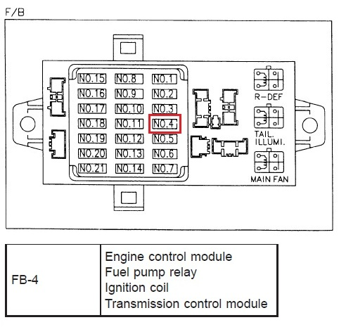 Fuse Box Subaru Legacy - Diagram Schematic