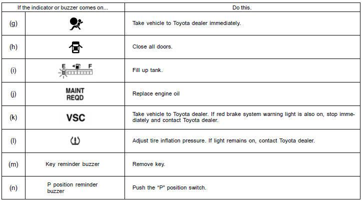 Toyota Solara Warning Light Symbols