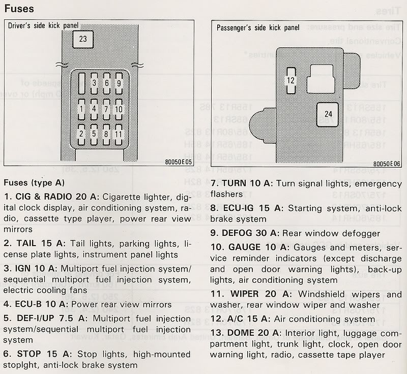 94 Toyota Fuse Box Diagram | Wiring Diagram