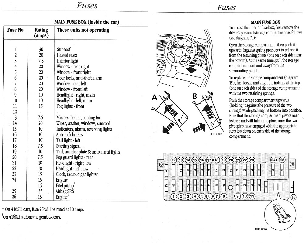 Fuse Box On Rover 45 - Wiring Diagram Features