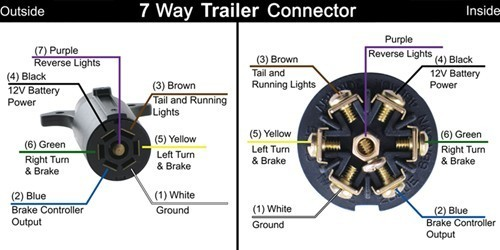 Trailer 7Way Trailer Plug Wiring Diagram